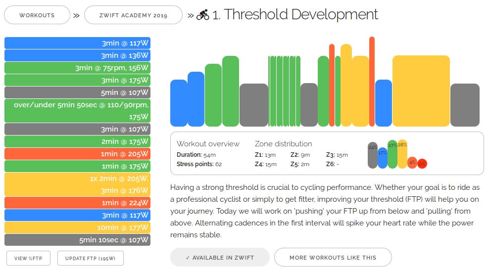 Zwift Academy 2019 Workout #1: Threshold Development
